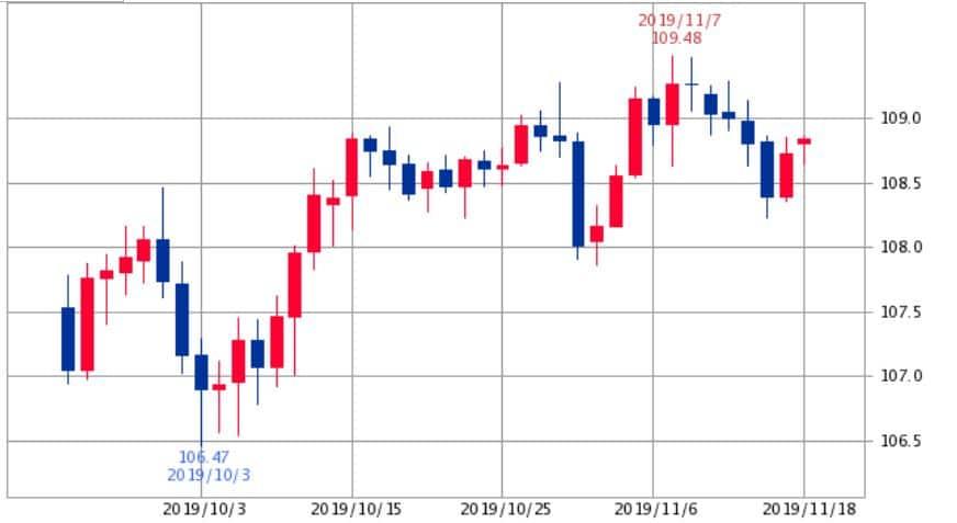 ドル円チャート2019年10月