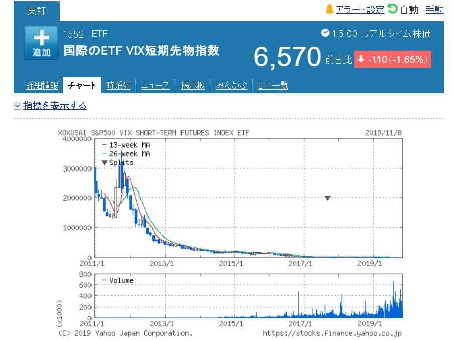 VIX1552株価チャート2011年~2019年
