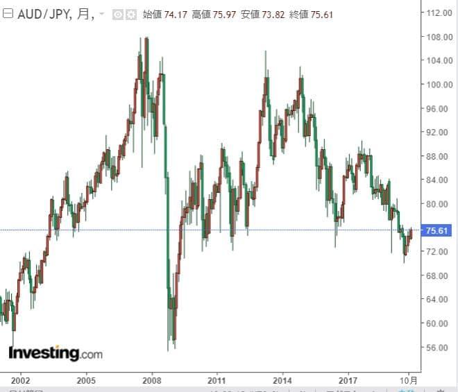 豪ドル円チャート20年