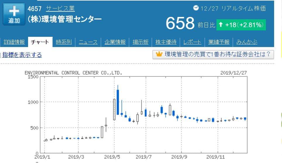 環境管理センター株価チャート