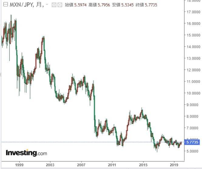メキシコペソ円チャート20年