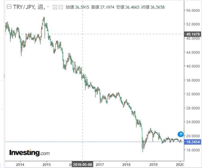 トルコリラ円チャート2020年までの10年