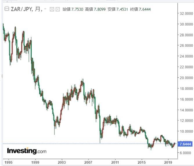 南アフリカランド円チャート長期