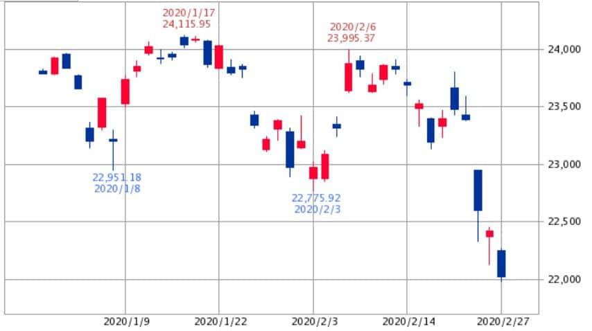 日経平均チャート2020年1月~2月