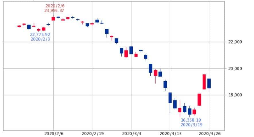 日経平均チャート2020年2月~3月