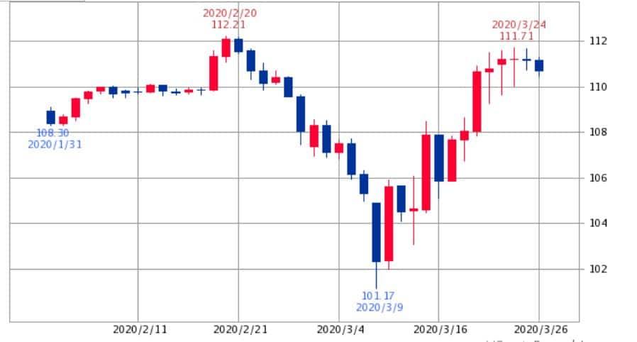ドル円チャート2020年2月~3月