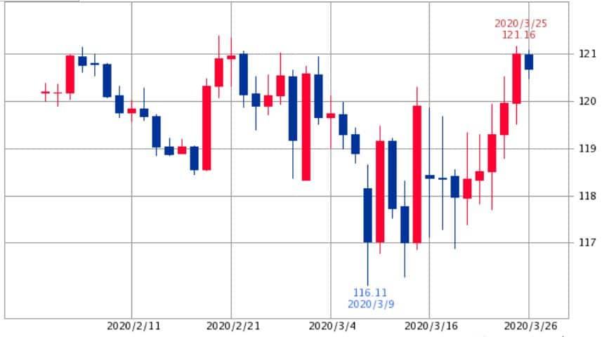 ユーロ円チャート2020年2月~3月