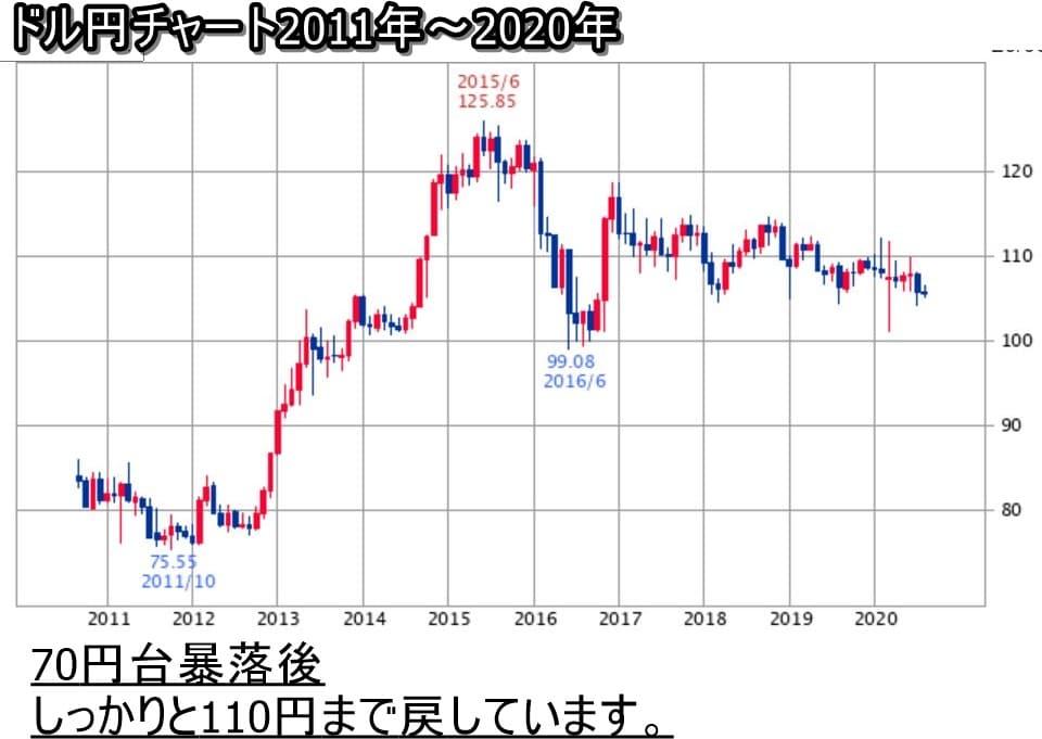 ドル円チャート2011年~2020年