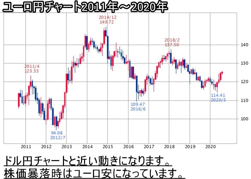 ユーロ円チャート2011年~2020年