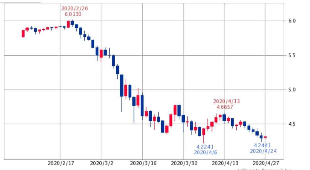 メキシコペソ円チャート2020年4月