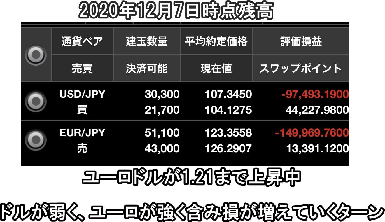 ドル円買いユーロン売り両建て残高2020年12月7日