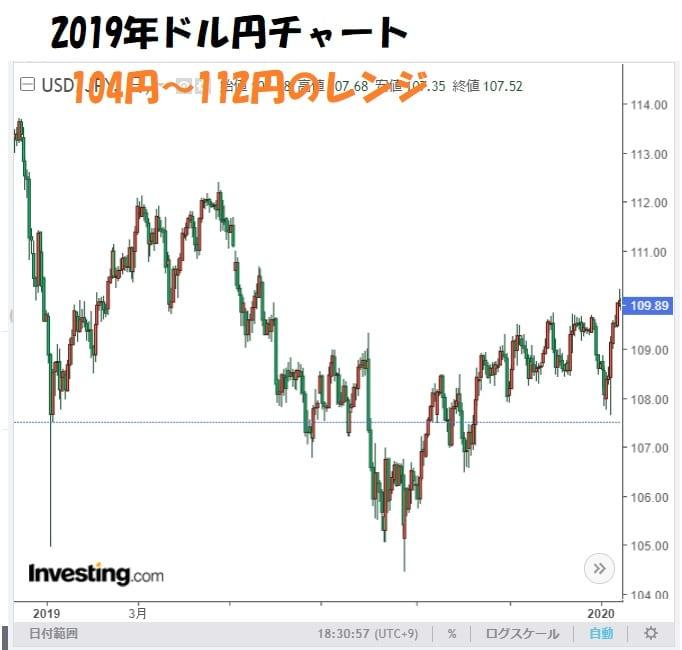 2019年ドル円チャート