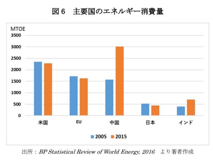 石油の需要ランキング