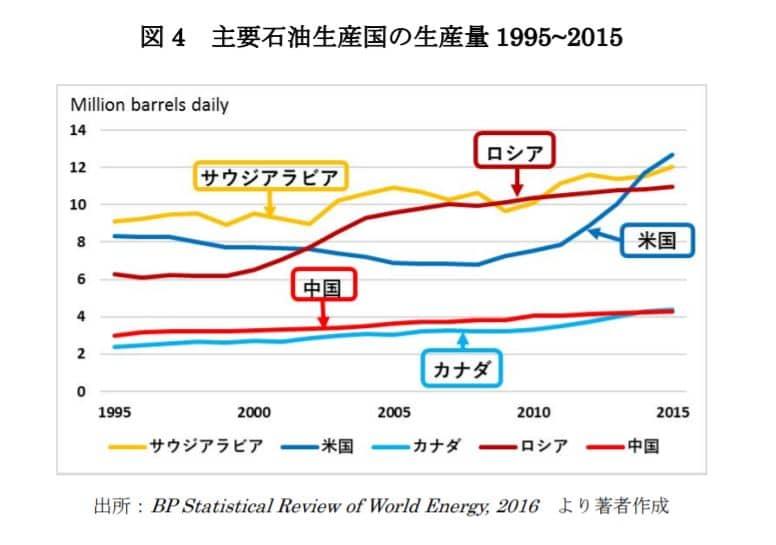 石油産出国ランキング