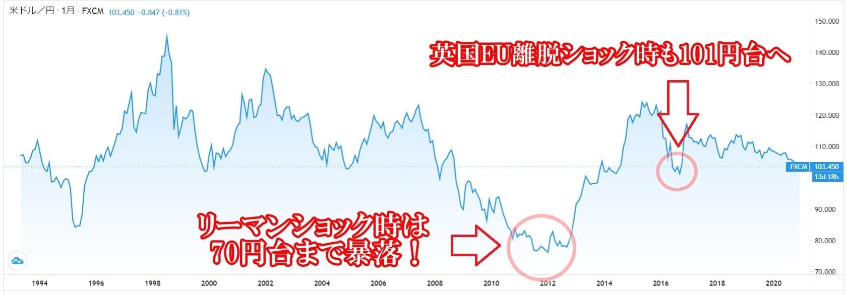 ドル円チャート分析