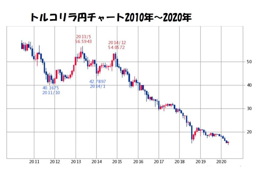 トルコリラ円チャート10年