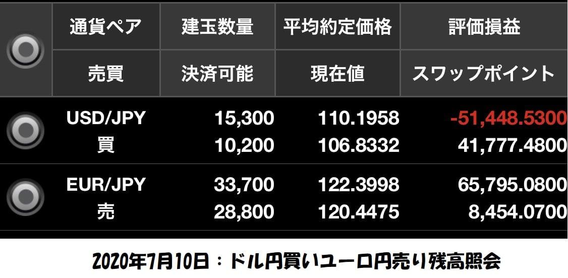 ドル円買いユーロ円売り両建て残高照会