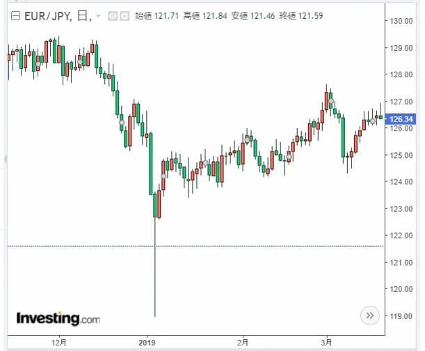ユーロ円売り2019年ショート