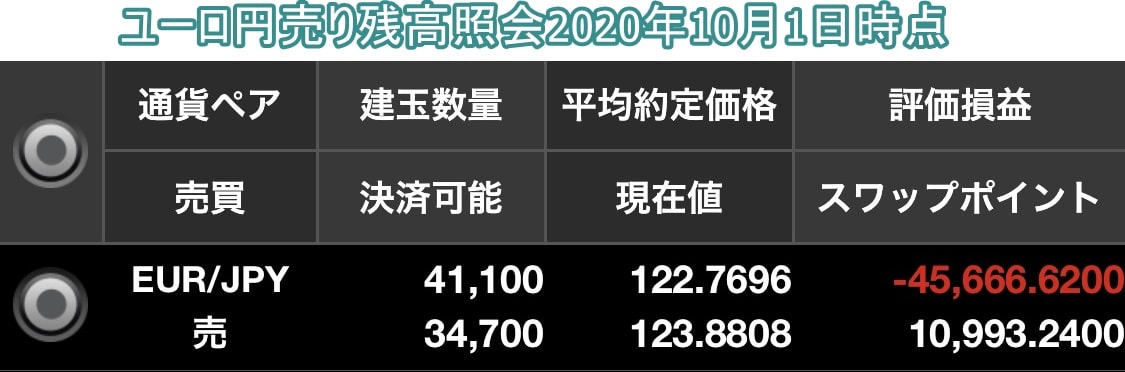 ユーロ円売り残高照会10月1日