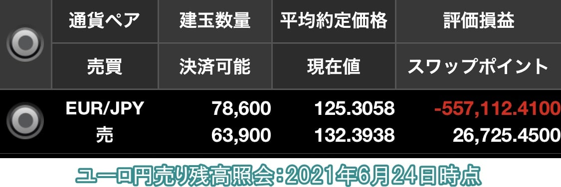 ユーロ円売り残高照会2021年6月24日