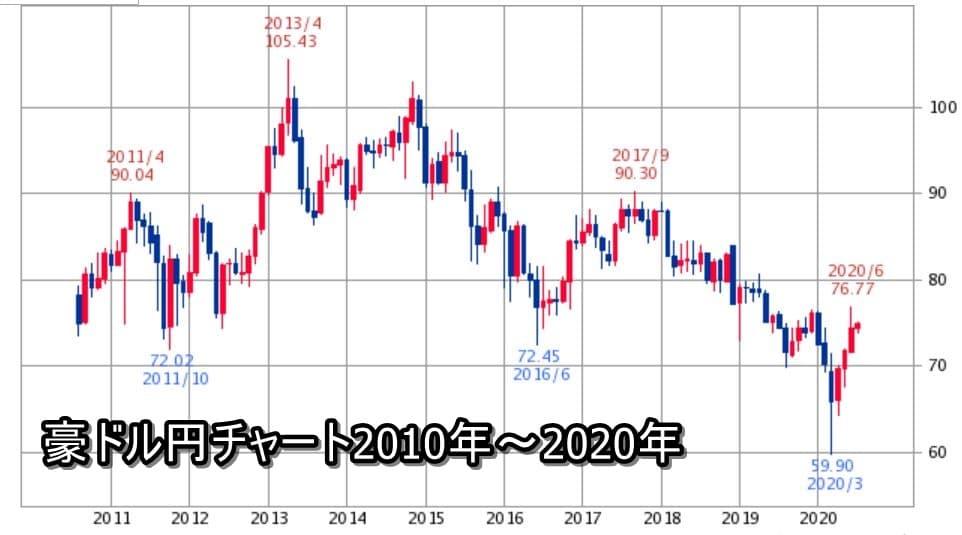 豪ドル円チャート2010年~2020年