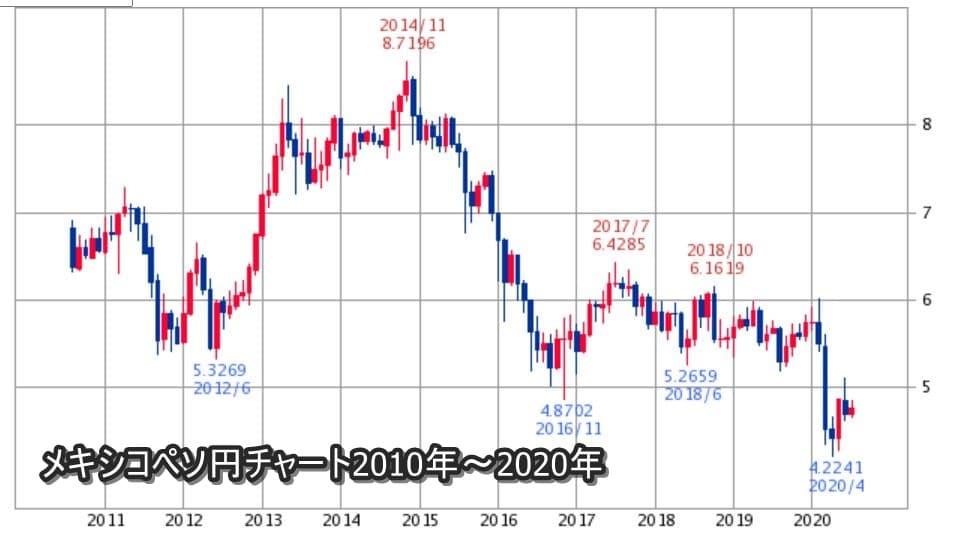 メキシコペソ円チャート