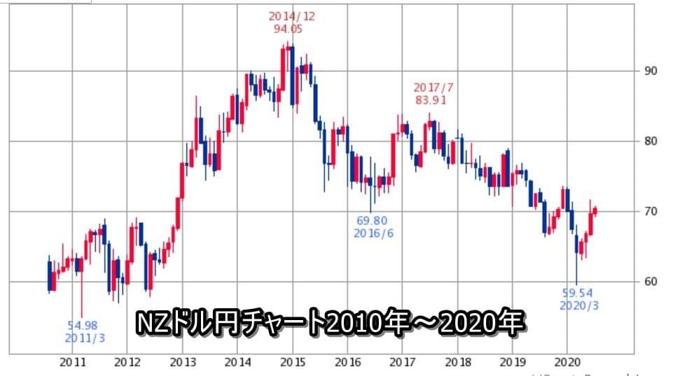 NZドル円チャート2010年~2020年