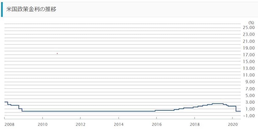 米国政策金利の推移