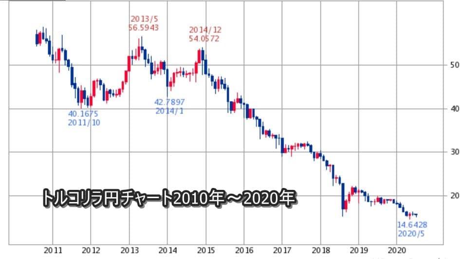 トルコリラ円チャート2020年