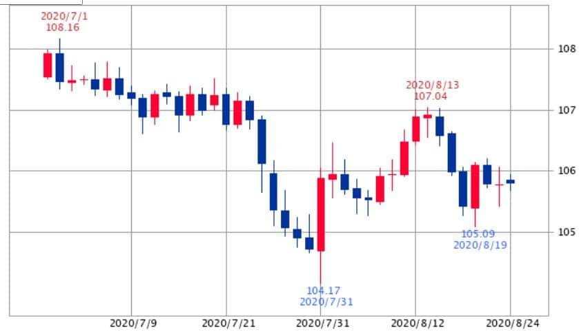 ドル円チャート2020年8月