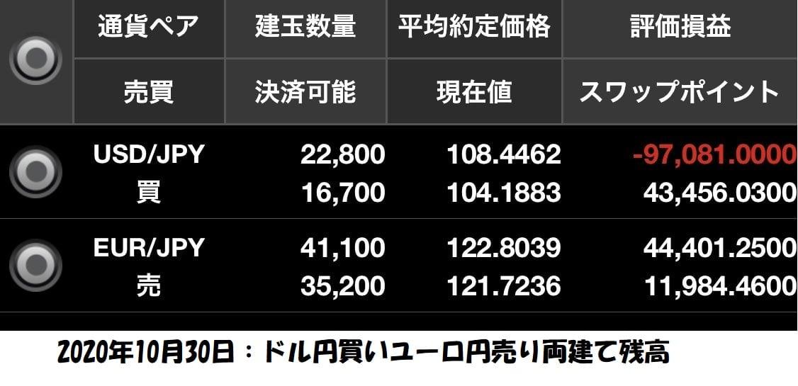 ドル円買いユーロ円売り両建て1030