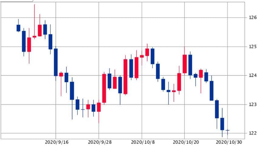 ユーロ円チャート2020年10月