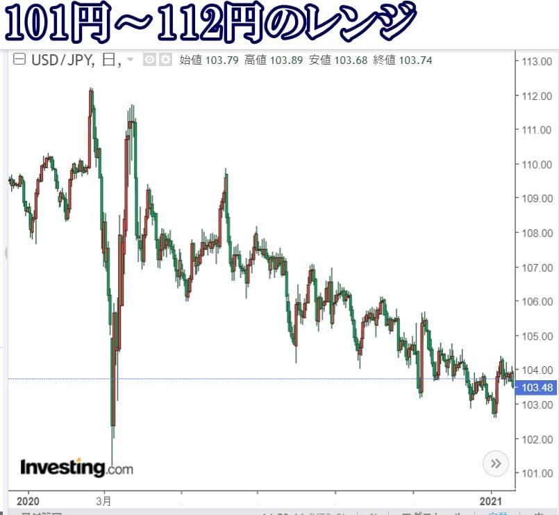 米ドル円レンジ2020年