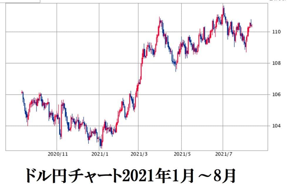 ドル円チャート2021年8月12日