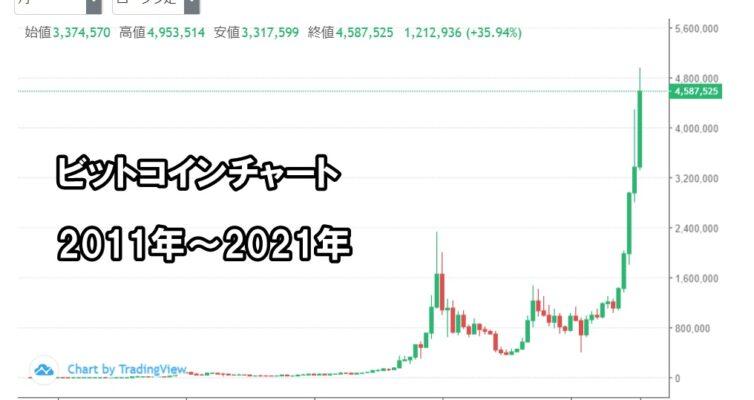 ビットコインチャート2021年2月