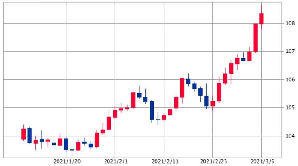 ドル円チャート3月