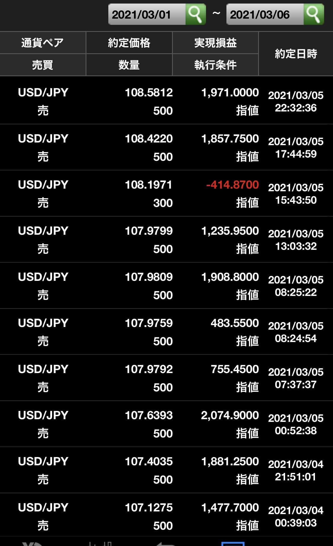 ドル円買い利確3月