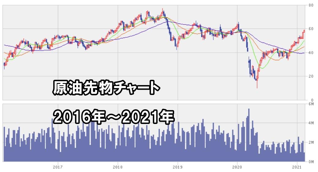 原油先物価格チャート2021年
