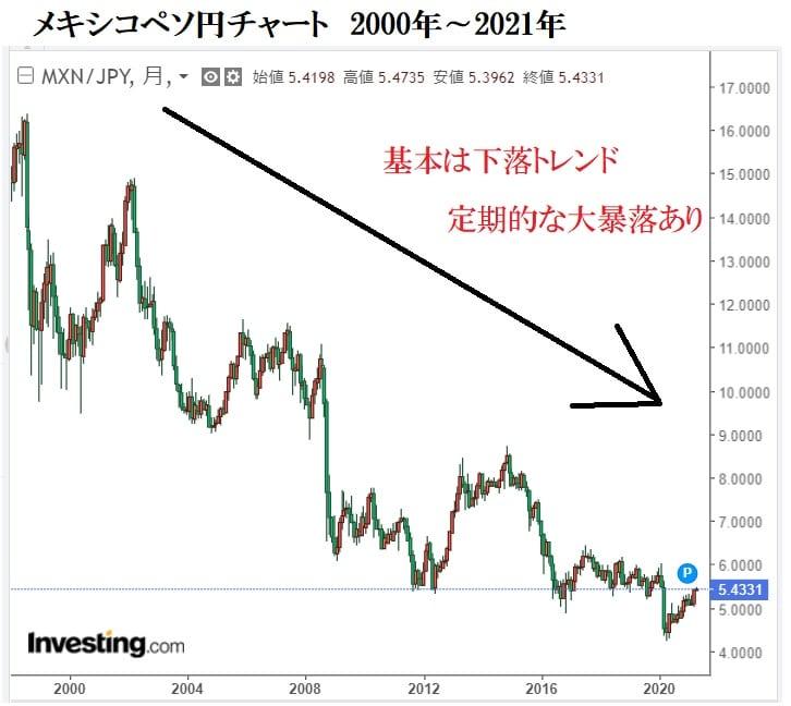 メキシコペソ円チャート2021年4月