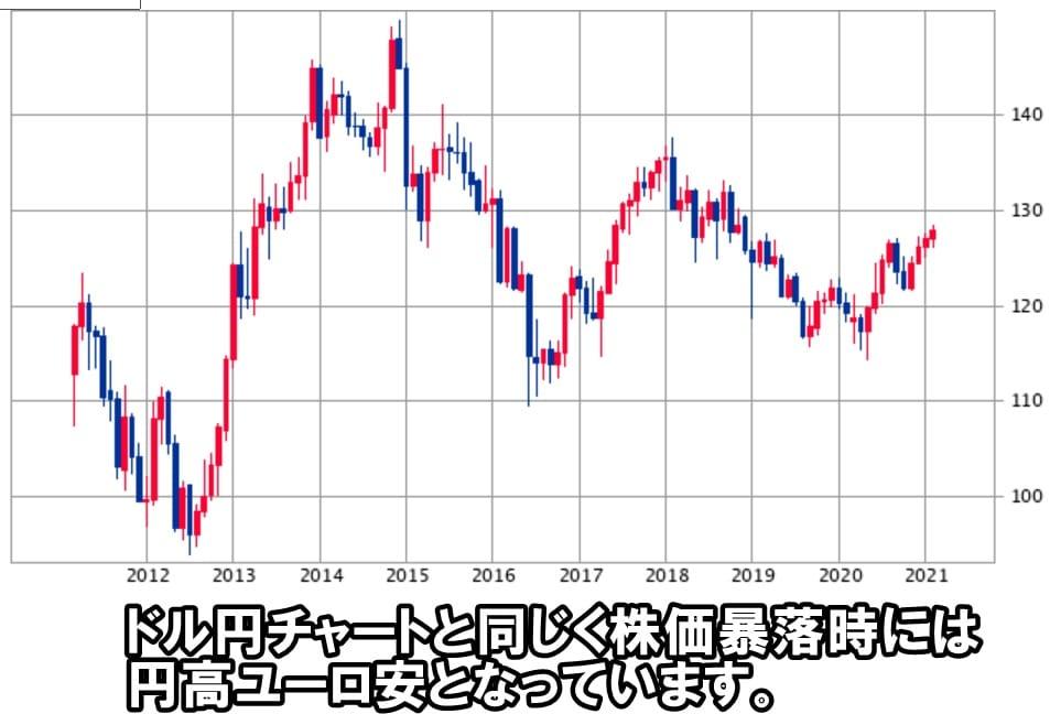 ユーロ円チャート2021年2月