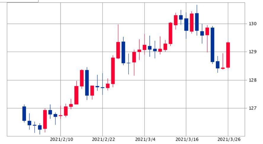 ユーロ円チャート2021年3月